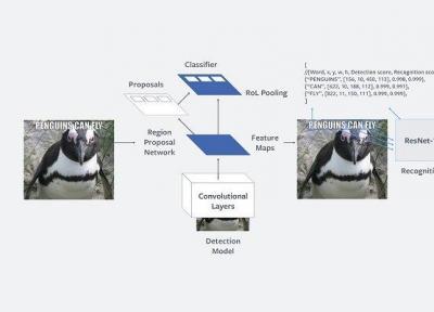 شناخت متون نامناسب در عکس ها و ویدئوها با هوش مصنوعی فیس بوک
