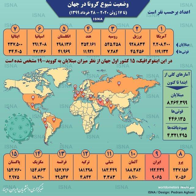آمار کرونا در جهان تا 28 خرداد،اینفوگرافیک