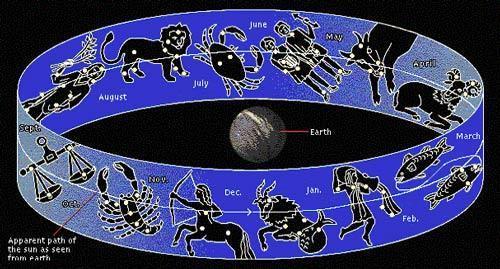 قمر در عقرب چیست؟ (نظر ائمه در خصوص روزهای قمر در عقرب)