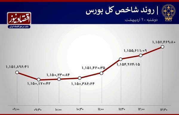 غلبه اقلیت بر اکثریت در بورس تهران